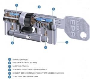 Схема клбюча EVVA EPS