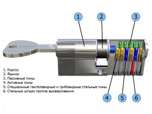 Устройство цилиндра DOM-TITAN K56