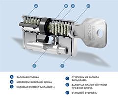 Схема цилиндра EVVA 4KS